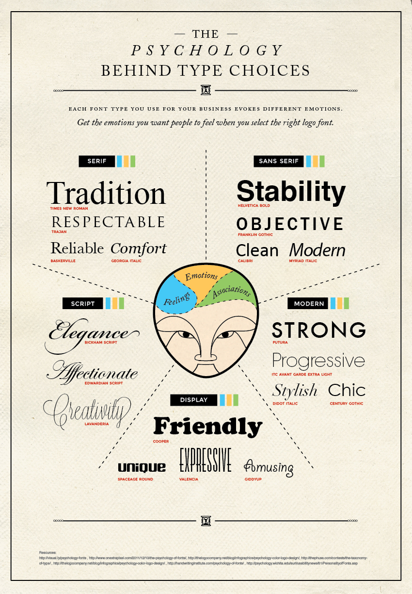 An infographic showing the different types of fonts and the emotions they are associated with, such as traditional for serif, modern for sans-serif, elegance with script, and friendly with decorative.